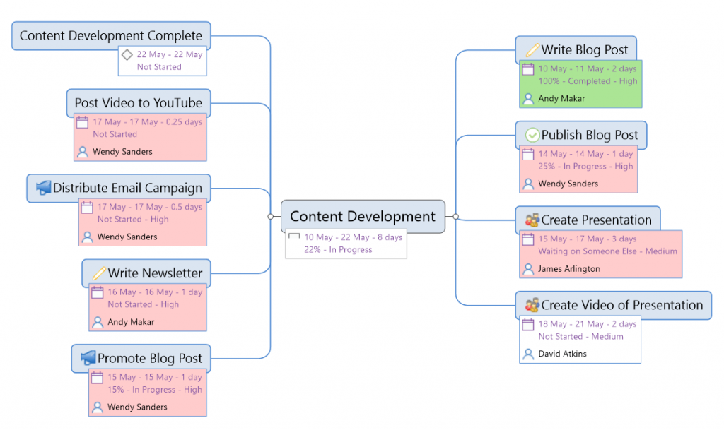 mind map view