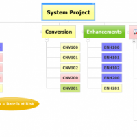 Visual Status Reporting using a Work Breakdown Structure