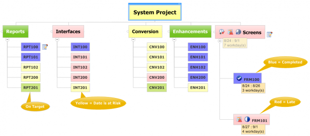Improving Project Status Reports with Visual Reporting
