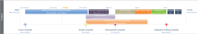 Microsoft Project Timeline View Visual Status Reporting