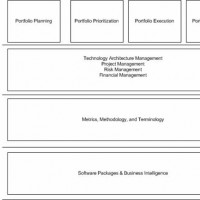 IT Portfolio Management Framework