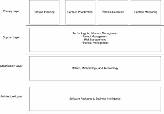 IT Portfolio Management Framework