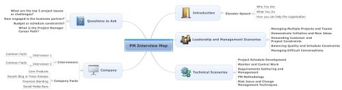 project managment interview map