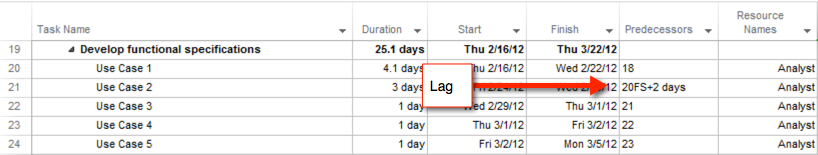 project schedule quality lag check