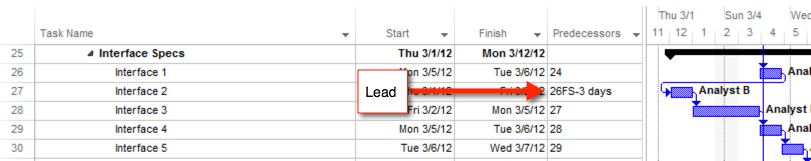 project schedule quality lead check