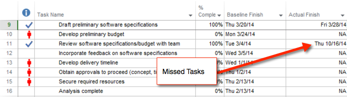 project schedule quality missed tasks