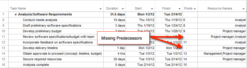 project schedule quality missing predecessors