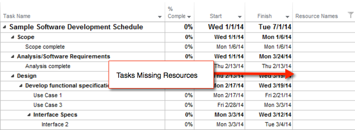 project schedule quality tasks missing resources