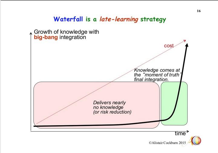 waterfall late learning