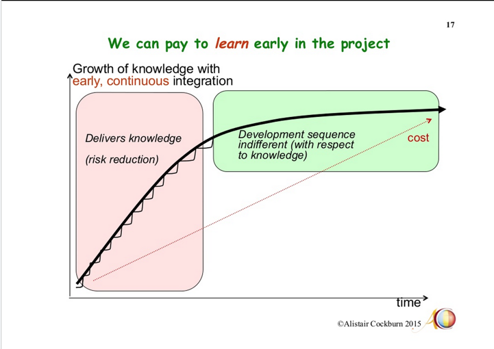 benefits agile early learning