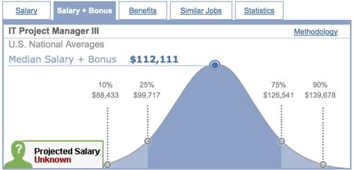 project manager salaries Project manager salaries in uae project manager salary range in uae.