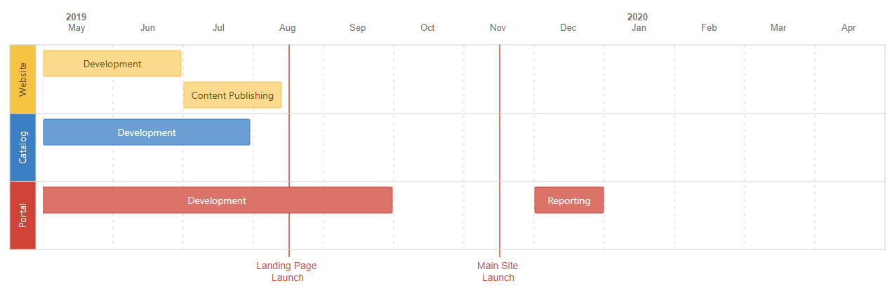 Program Gantt Chart using Roadmap Planner