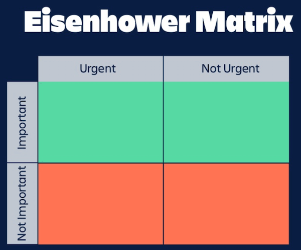 Atlassien Summit Eisenhower Matrix