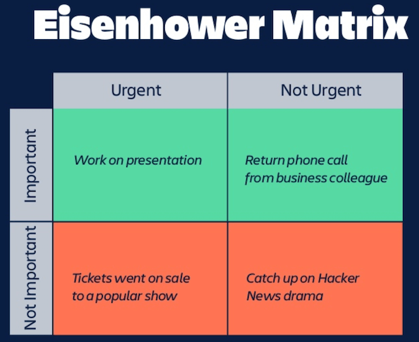 Eisenhower Matrix with Tasks