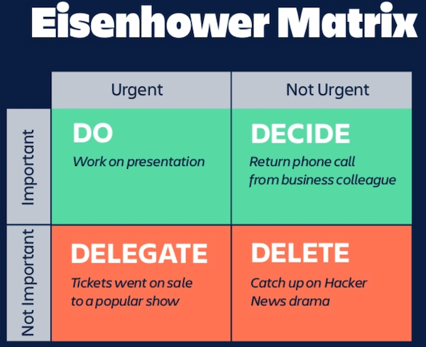 Eisenhower Matrix with Decisions