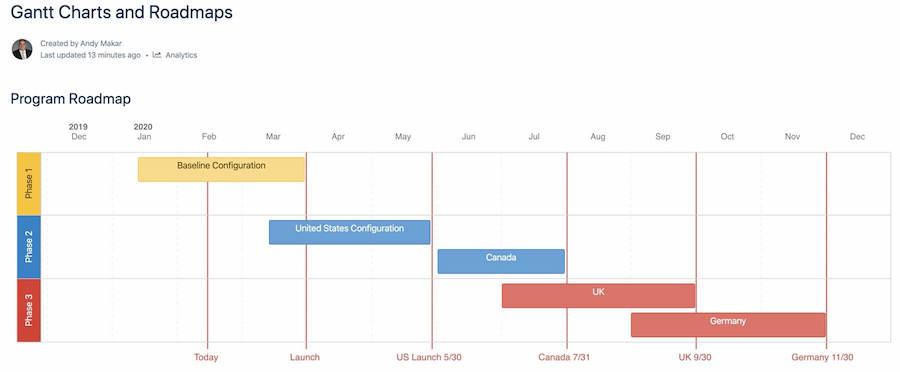 confluence gantt chart project management