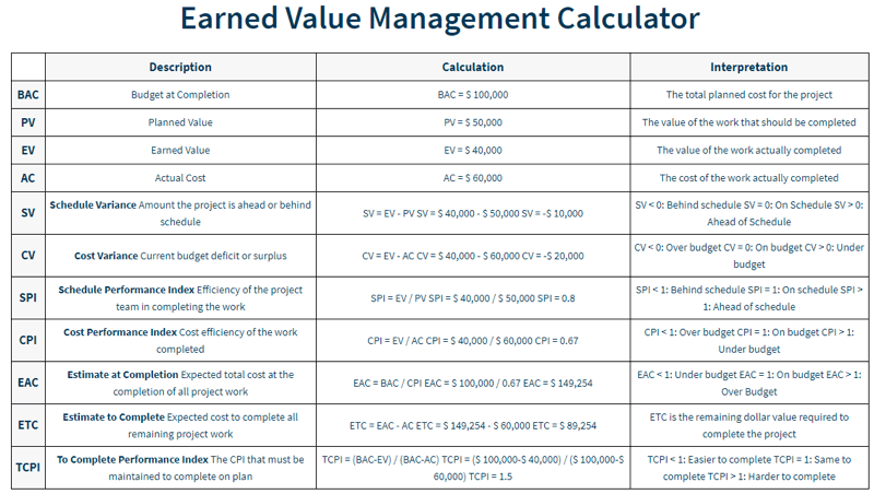 earned value management results