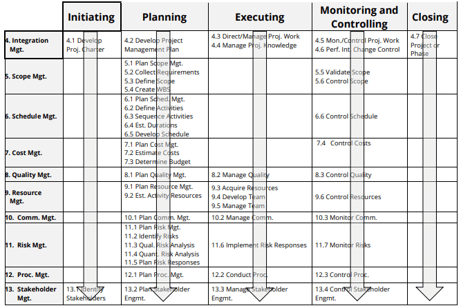 PMBOK Process Groups and Knowledge Areas