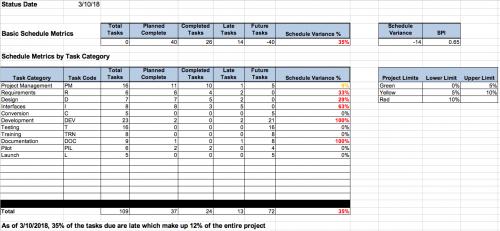 project schedule metrics